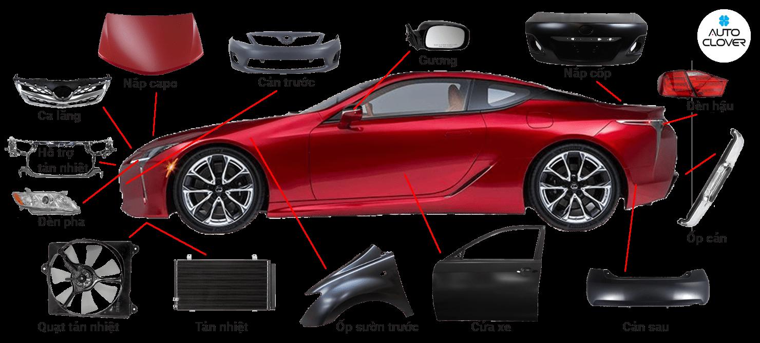 Xác định phân khúc khách hàng và trang bị kiến thức phụ tùng ô tô