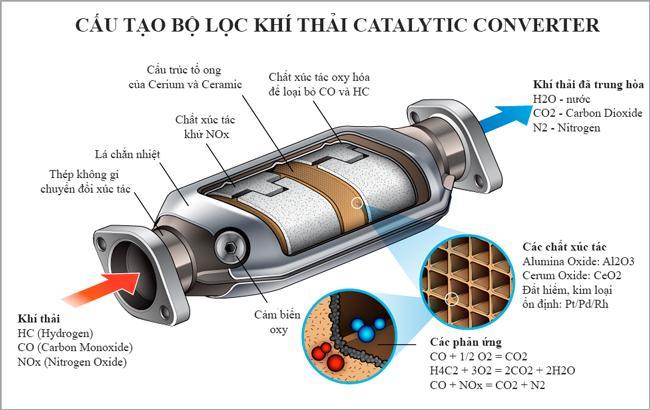 catalytic converter là gì